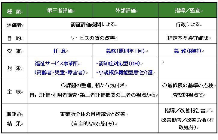 第三者評価・外部評価・指導/監査の違い